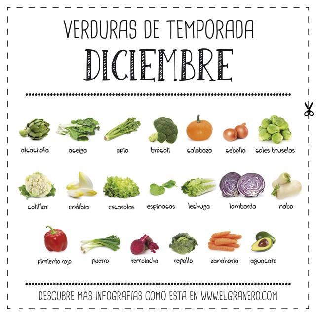 Infografia d'El Granero Integral