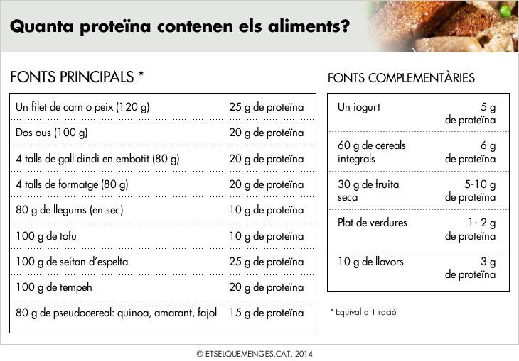 proteina2_cat