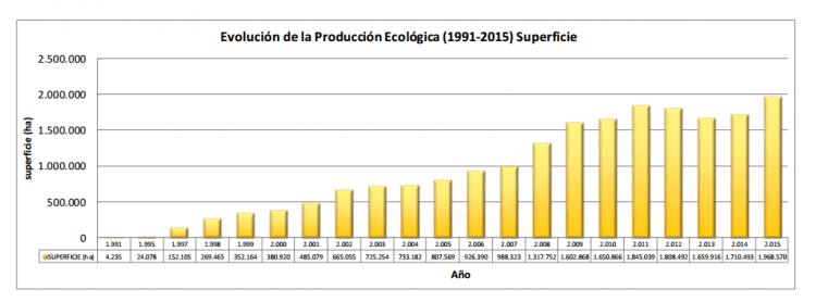 Gràfic del Dossier d'estadístiques de la producció ecològica a Espanya 2015