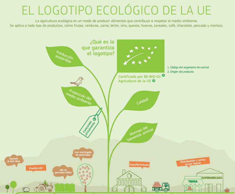 Què volen dir els segells ecològics?