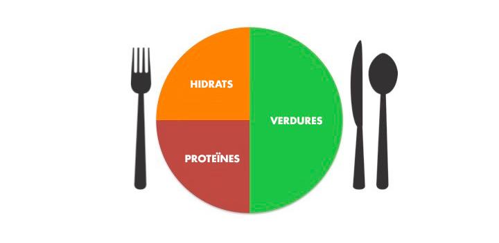 Composició d'un plat saludable i equilibrat