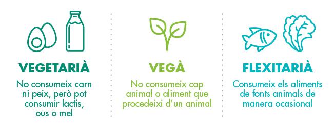 Com fer-se vegetarià o vegà