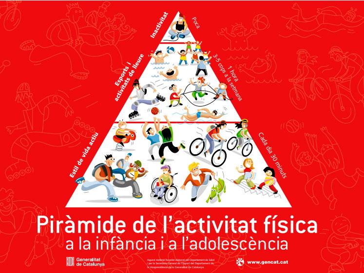 Piràmide activitat física