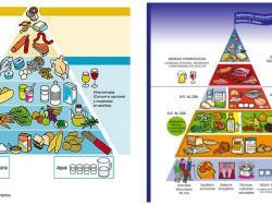 Nova piràmide sense canvis