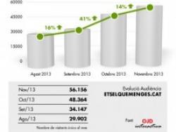 EQM torna a augmentar la xifra de lectors i visites